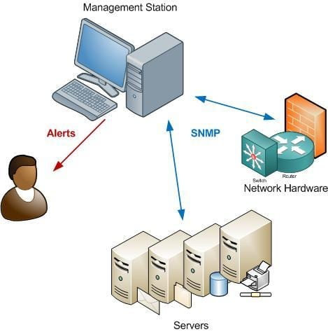 2. Инструменты мониторинга SNMP