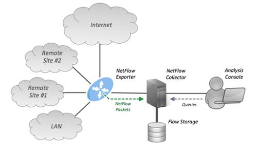 3. Аналитика NetFlow