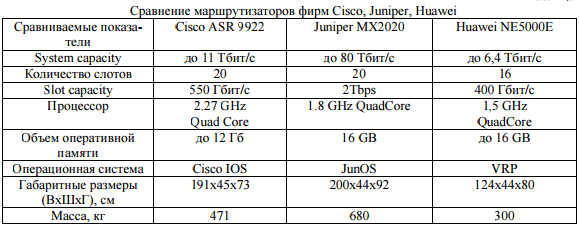 Comparison-of-Cisco,-Juniper,-Huawei-routers