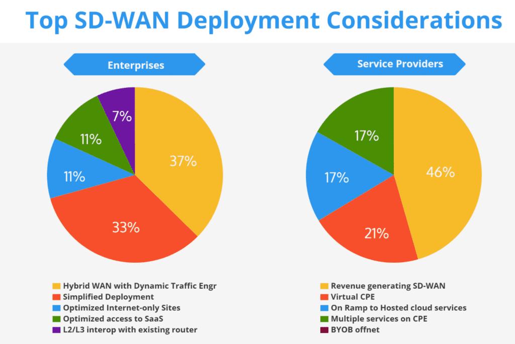 SDWAN-Deployment-consideration