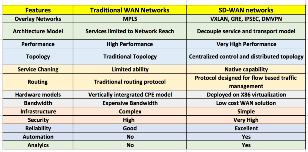table-sd-wan-vs-wan