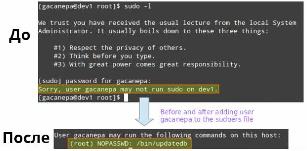 Sudo-Access-Rules