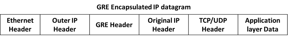 gre-encapsulated-ip-datagram
