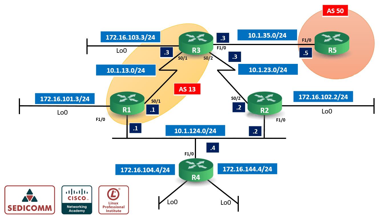 BGP-Internal-Session-(IBGP)