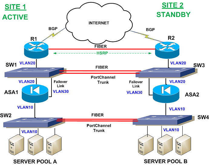 Cisco-ASA-in-Failover-Scenario