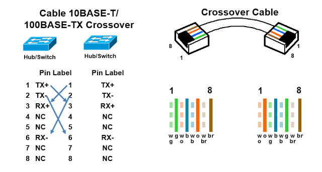 RJ45-Pinout-For-Crossover-Cable