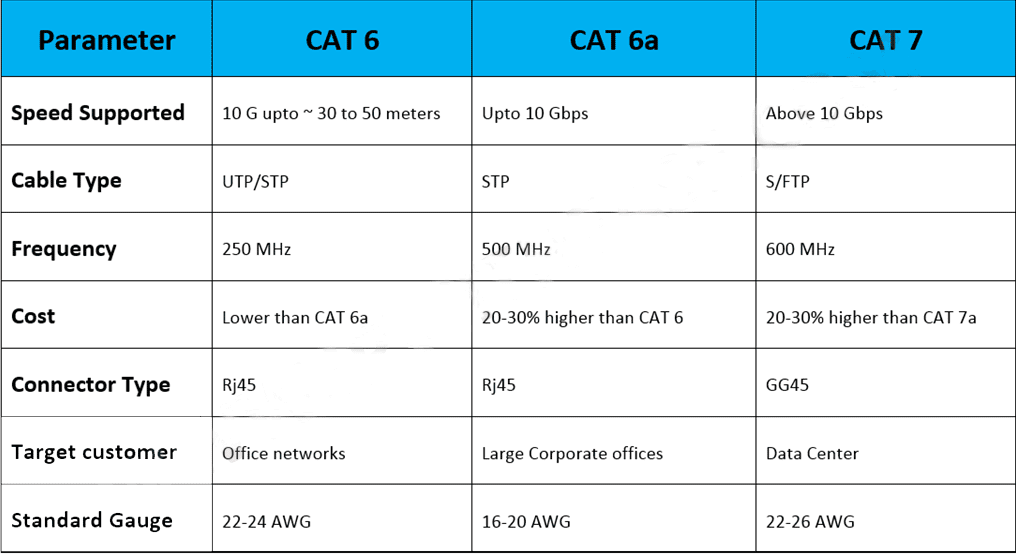 differences-between-CAT-6-VS-CAT6A-VS-CAT-7