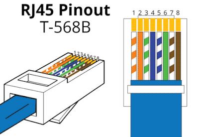 rj-45-pinout-t568b
