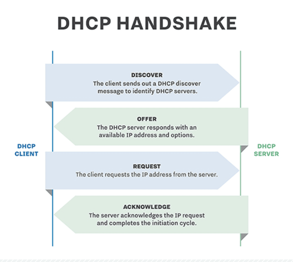 DHCP-Server-and-Client