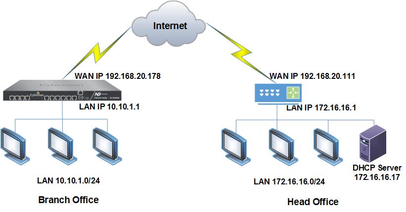 Введение в DHCP (протокол динамической конфигурации хоста)