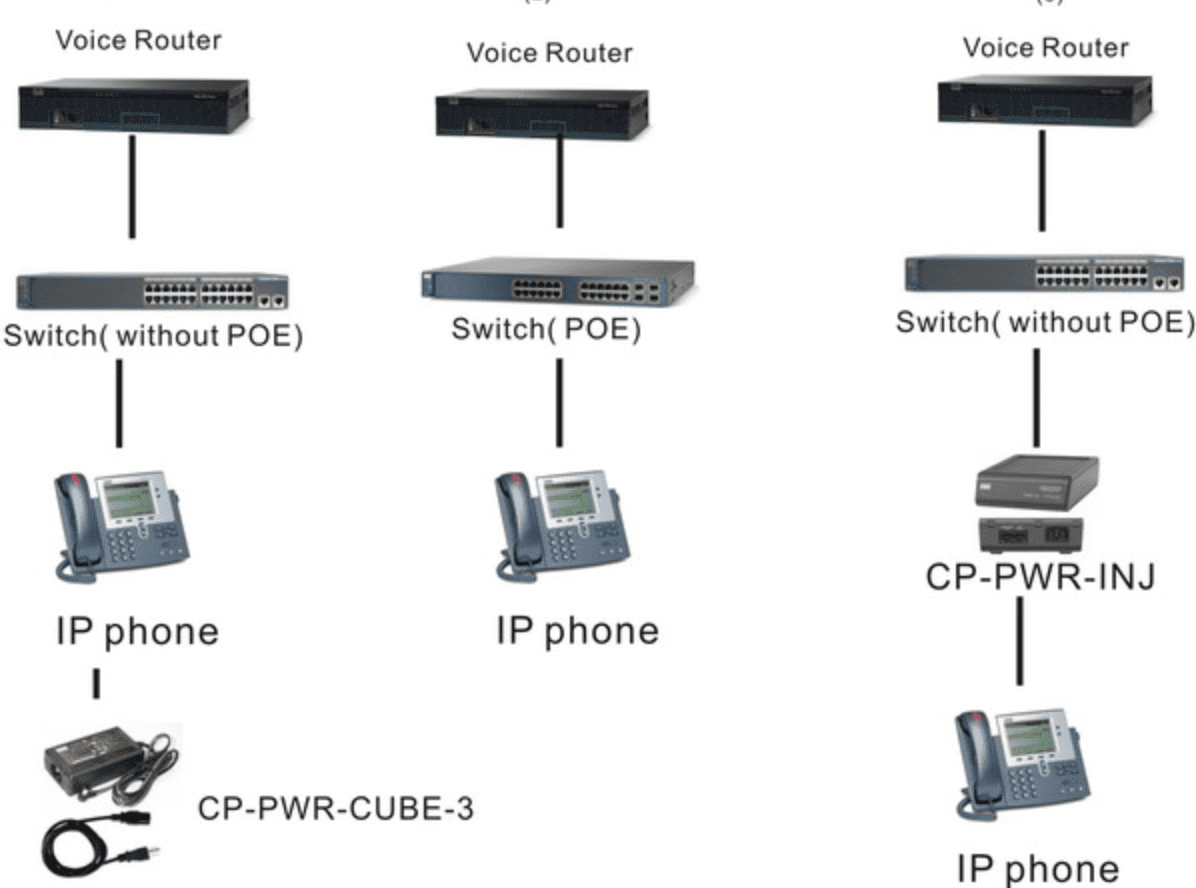Fig 1.2- POE switch with IP-Phones