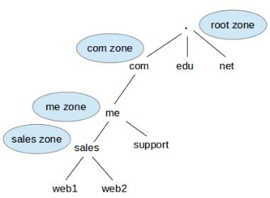 DNS-Name-Resolution-Diagram