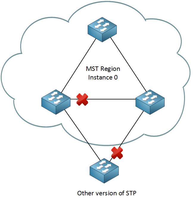 MST-Region-Instance-0