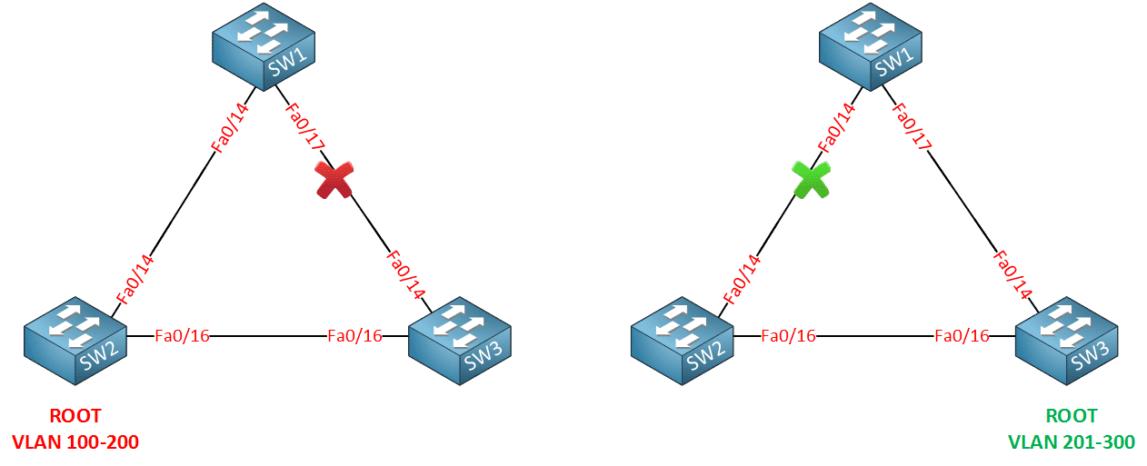 cisco-mst-two-topologies