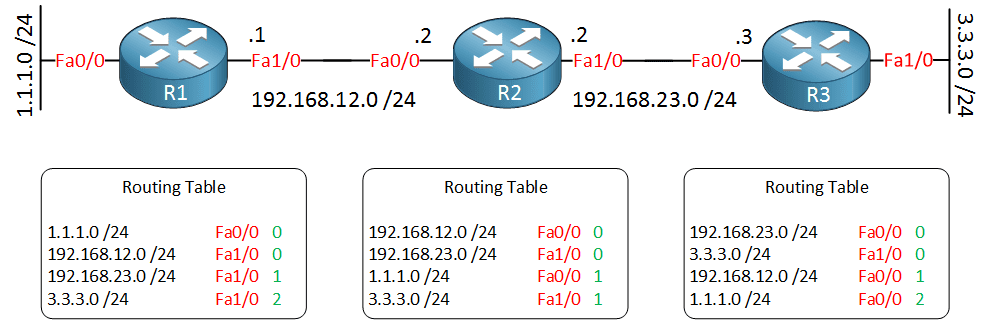 distance-vector-copy-rt