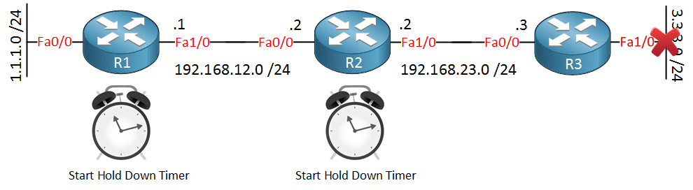 distance-vector-holddown-timer