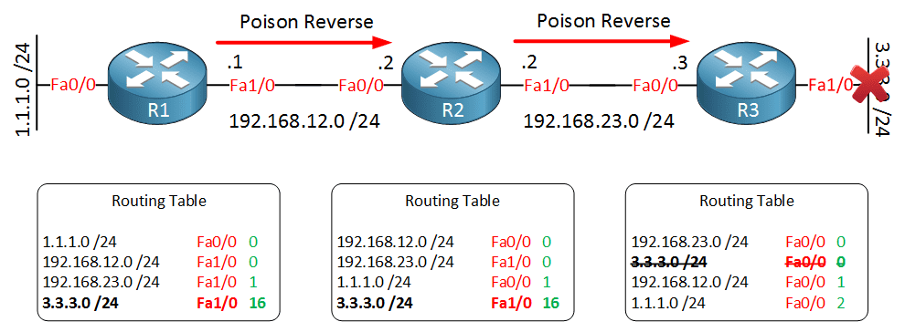 distance-vector-poison-reverse