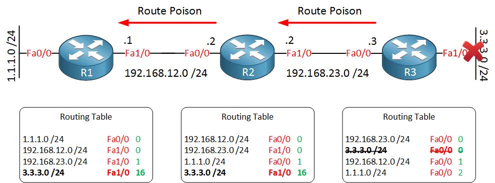 distance-vector-route-poison
