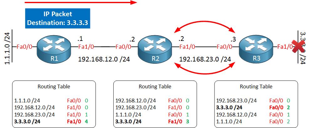distance-vector-routing-loop