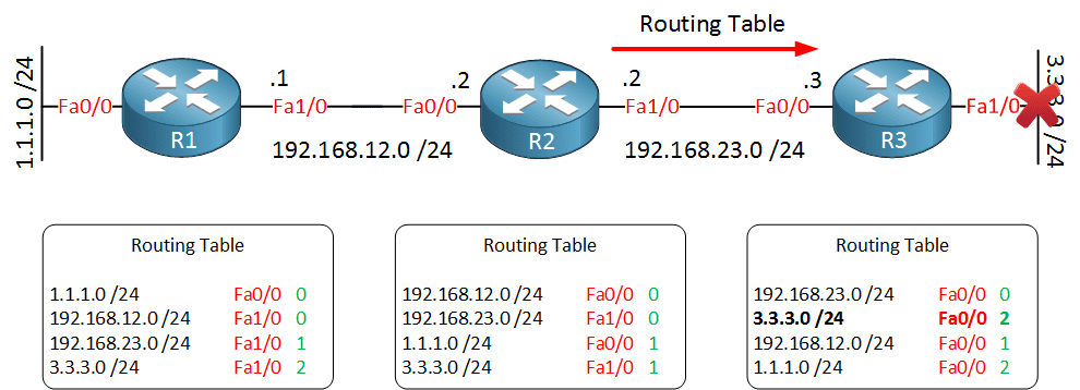 distance-vector-routing-update