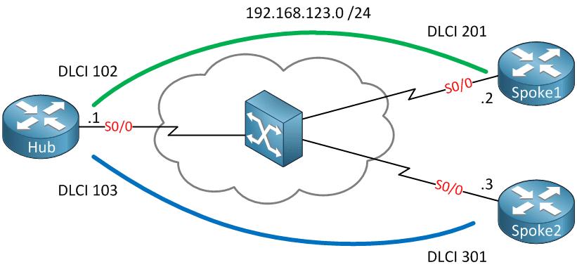 frame-relay-hub-and-spoke