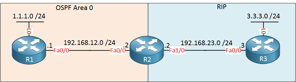 ospf-rip-redistribution-r1-r2-r3