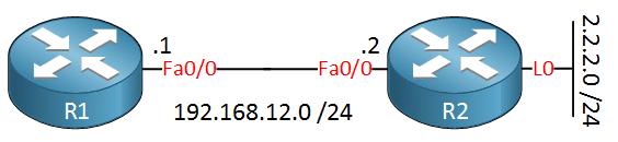 r1-r2-loopback-behind-r2