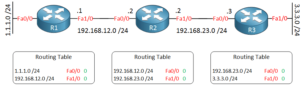 three-cisco-routers-routing-tables-1