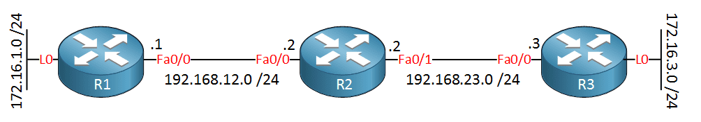 topology - Устранение неполадок в RIP