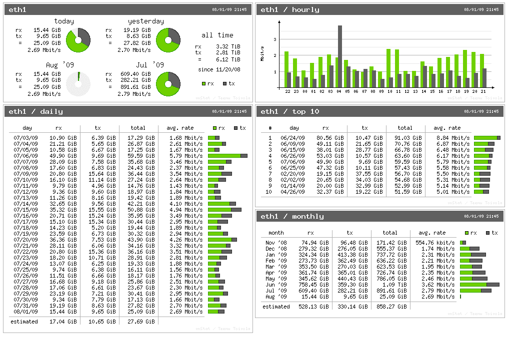 Vnstat-Network-Traffic-Monitor-Tool