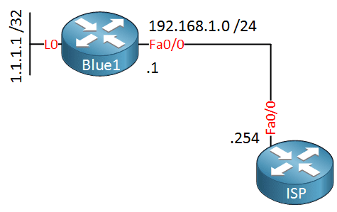 VRF Static route loopback