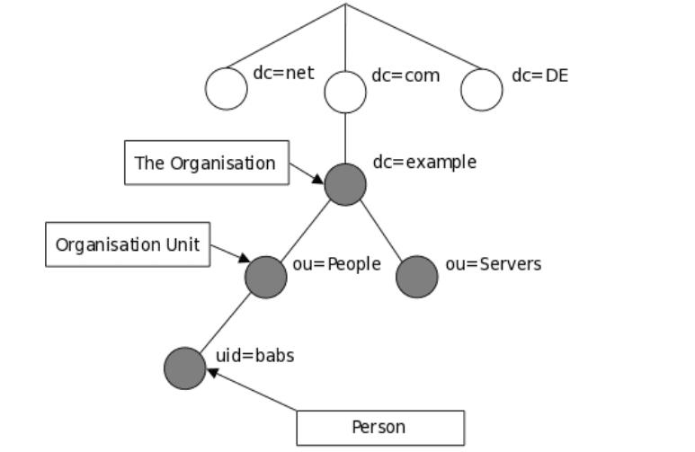 Ldap-Information-Model