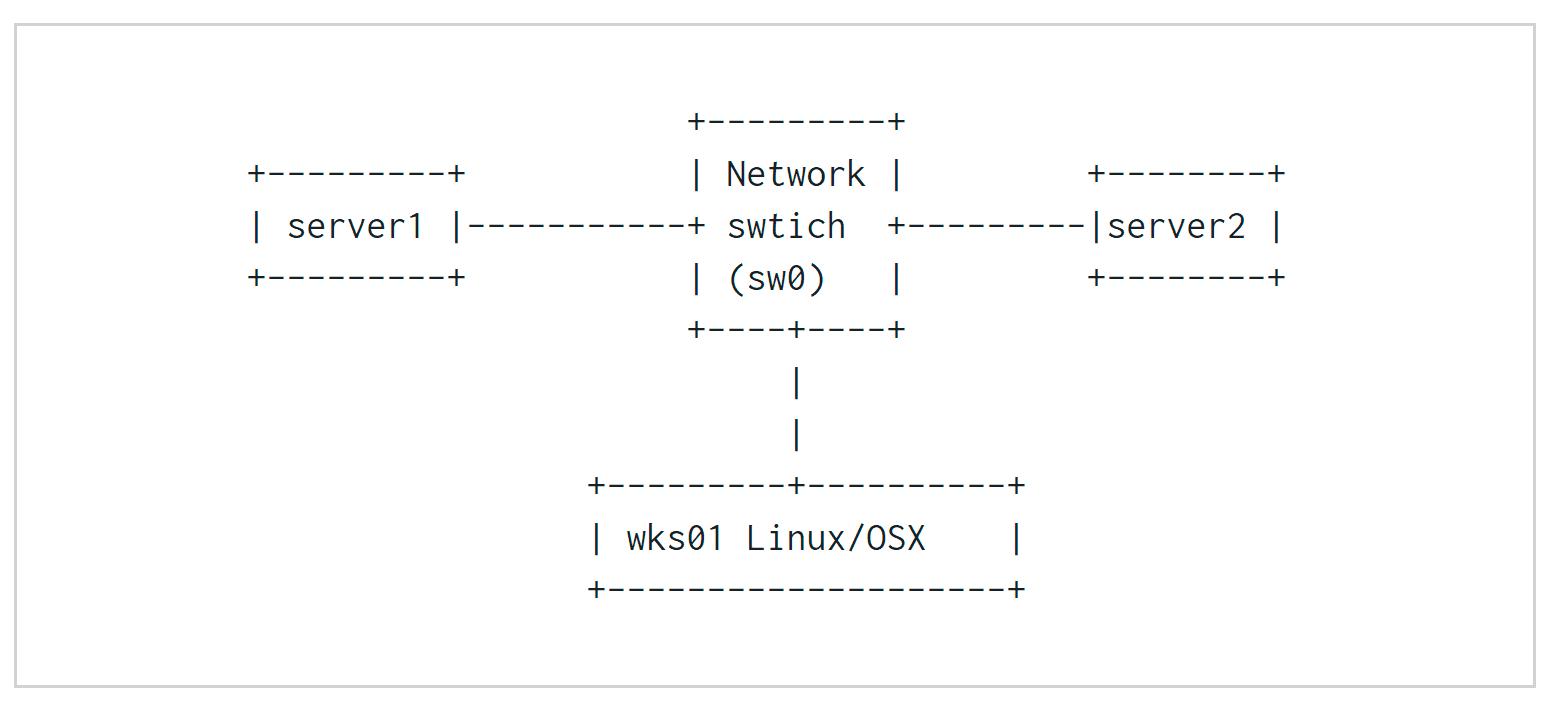 Sample-setup-(LAB)