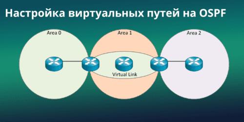 Как настроить виртуальные каналы в OSPF (OSPF Virtual Link)
