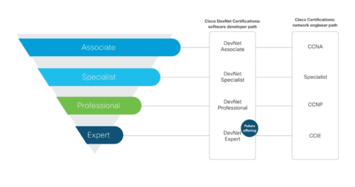 DevNet: новая сертификация Cisco, обучение Cisco Москва