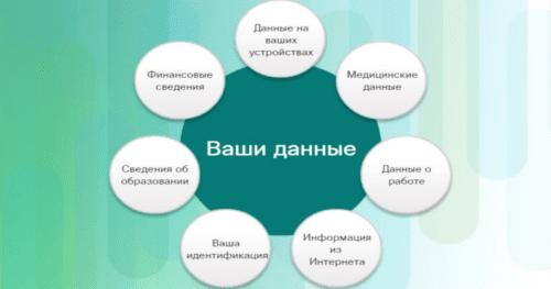 Курсы основы информационной безопасности: персональные данные