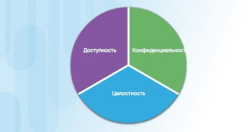 Курсы кибербезопасности онлайн: основные компоненты информационной безопасности, специалист по защите информации работа