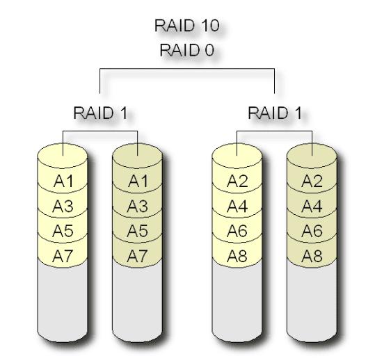 raid-10-diagram-1