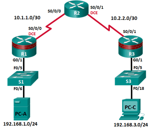 CCNA-Security-Securing-Administrative-Access-Using-AAA-and-RADIUS