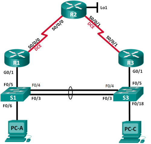CCNA-RS-Lab-Configure-Etherchannel-HSRP