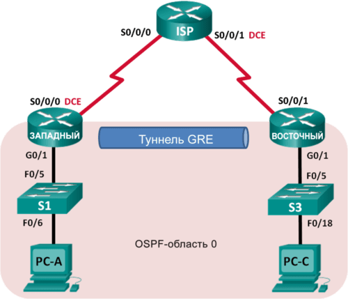 CCNA-RS-Configuring-GRE-VPN-Tunnel