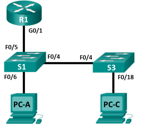 isco-CCNA-RS-Implement-Local-SPAN