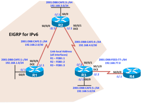 CCNP-R-lab-EIGRP-Named-Configuration