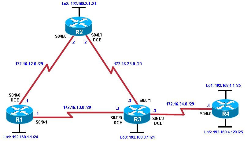 CCNP-R-lab-PBR-Configuration - path control (контролируемая маршрутизация)
