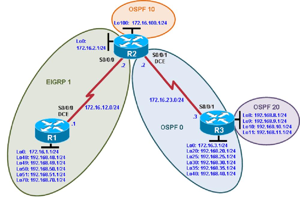 Как настроить слияние доменов маршрутизации EIGRP и OSPF с помощью редистрибуции маршрутов