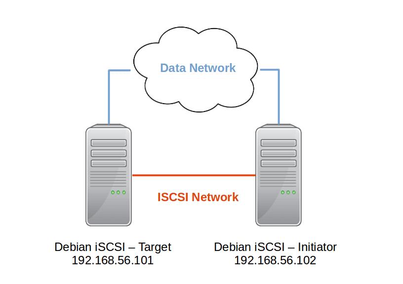 Debian-iSCSI-Network-Diagram
