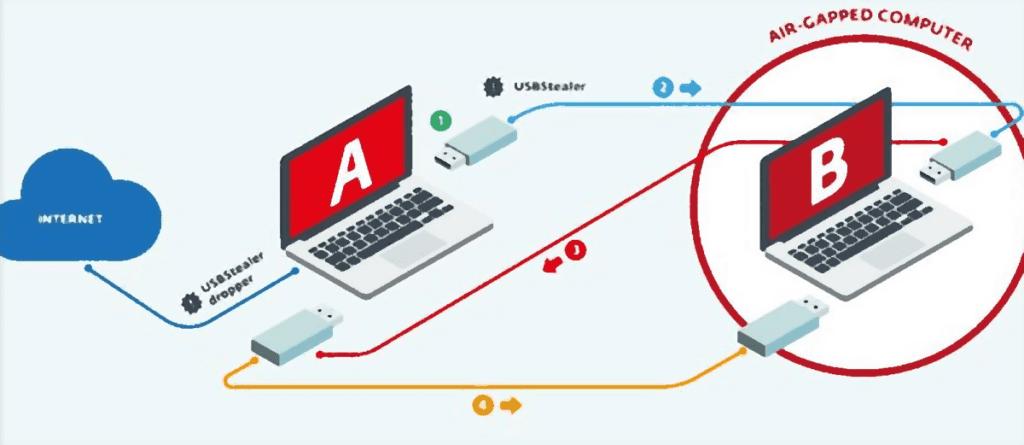 Вирус Ramsay атакует изолированные компьютеры, обучение техническая защита информации Львов