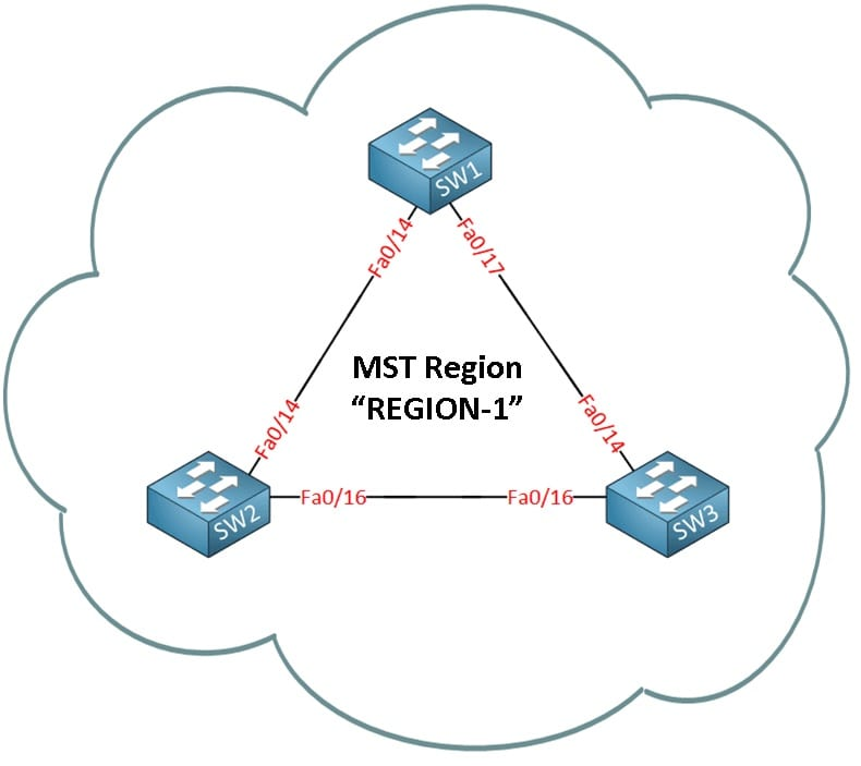 Протокол множественного связующего дерева (Multiple Spanning Tree, MST)