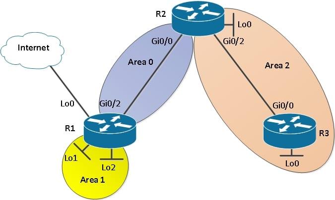 Как настроить многозоновый OSPF: протокол динамической маршрутизации для нескольких областей