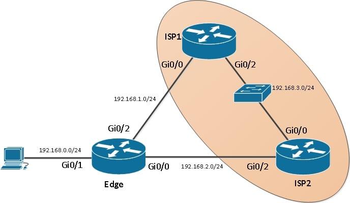 Рассмотрим как настроить резервирование маршрутов (Floating route) с динамическим переключением (IP SLA) на маршрутизаторе Cisco.